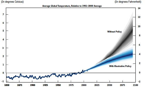 temperature projections with and without action
