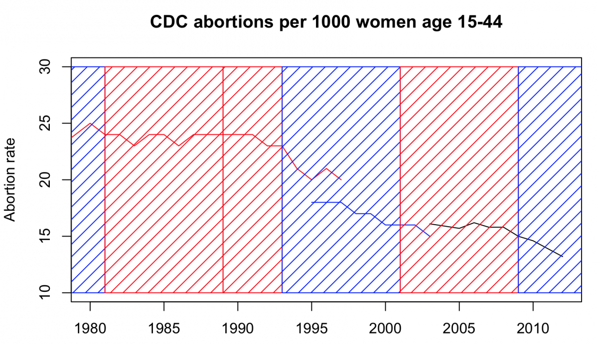 cdc_abortion_rate.png