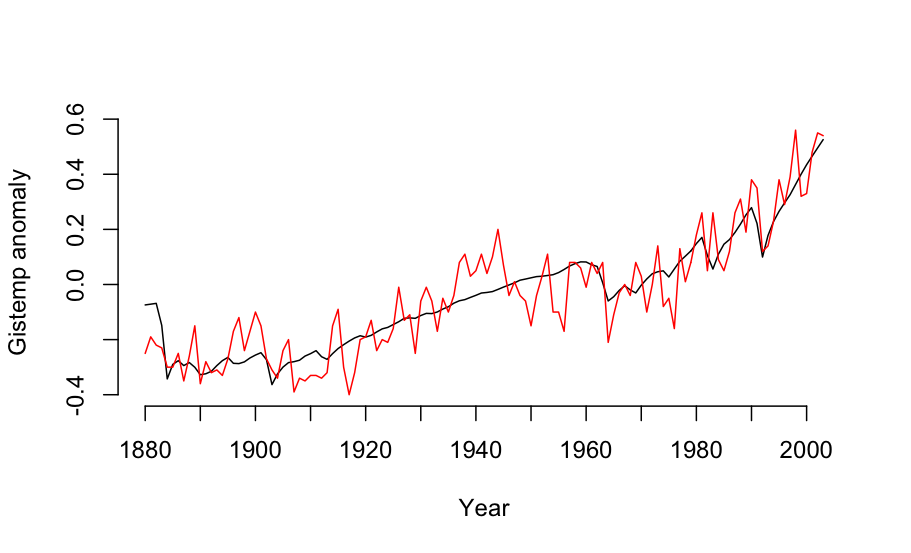 Global mean temperature and a fit to forcings
